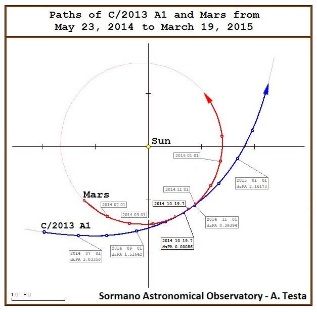 La cometa 2013 A1 si schianterà su Marte ?