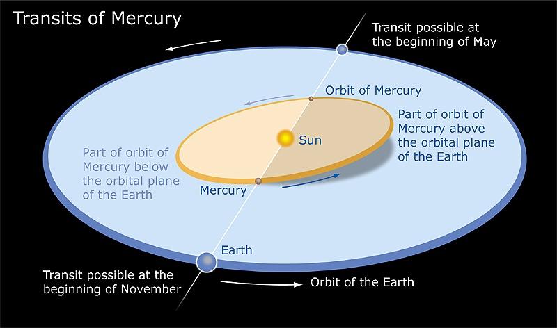 Il transito di Mercurio sul Sole di lunedi 9 maggio 2016
