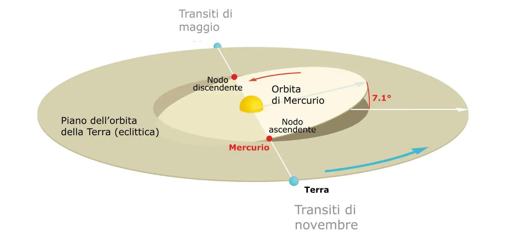 11 novembre 2019, transito di Mercurio sul Sole