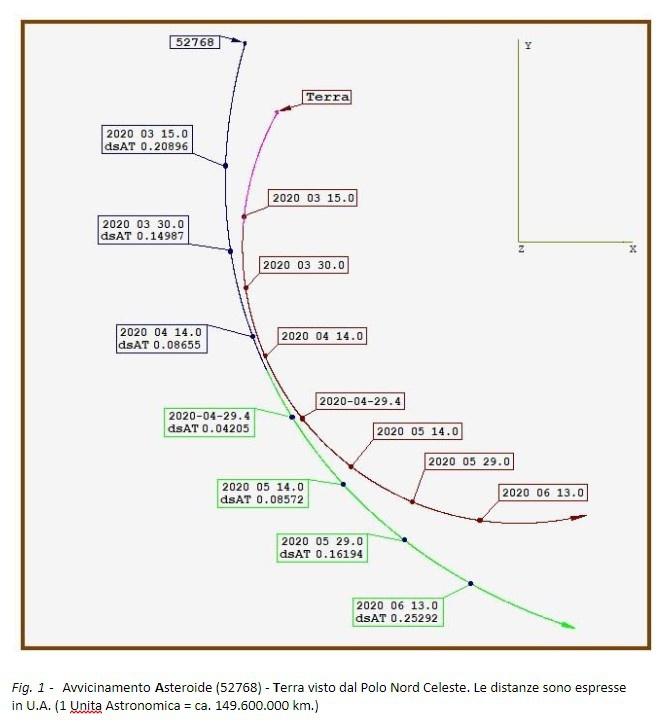 L'asteroide del 29 aprile: 52768 (1998 OR2)