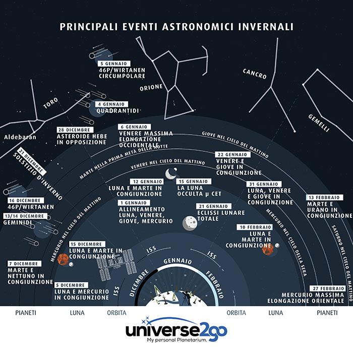 Calendario Lunare 1988.Osservatorio Astronomico Sormano Live Il Cielo Del Mese